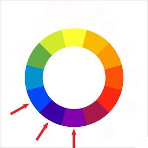 Cercle chromatique analogique
