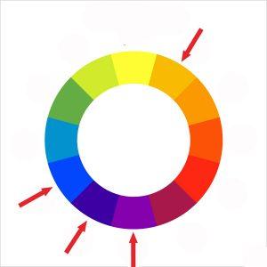 Cercle chromatique analogique comp
